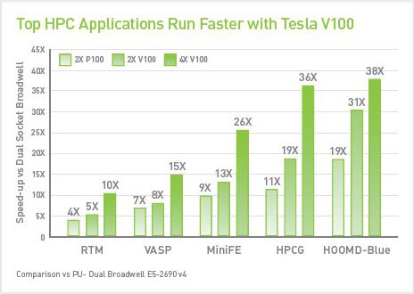 GPU-Accelerated NVIDIA Volta V100