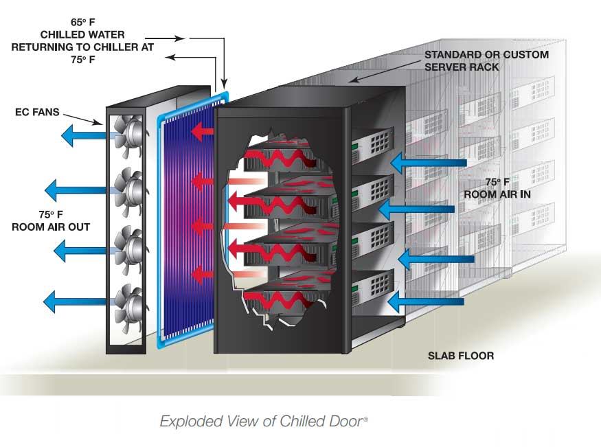 ChilledDoor system in a typical configuration