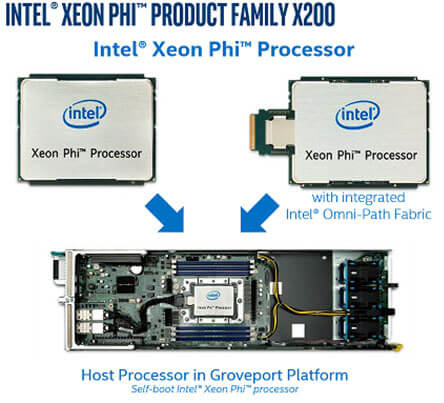Intel Xeon Phi Product Family X200