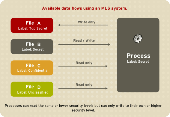 SELinux MLS Clusters - Security MLS Data Flow Diagram