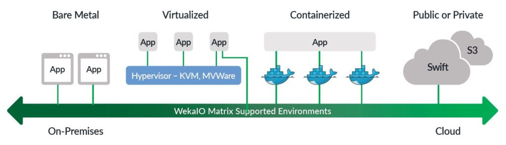 cloud supported environments