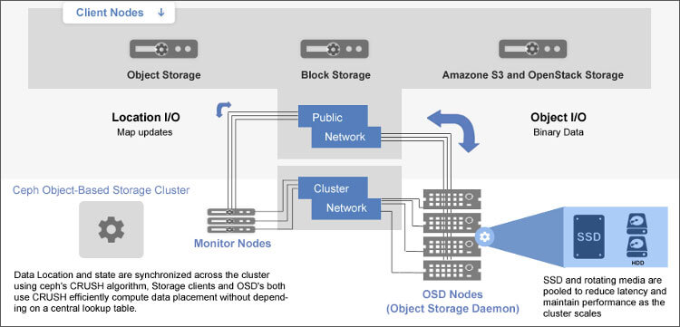 Ceph Storage Clusters Diagram