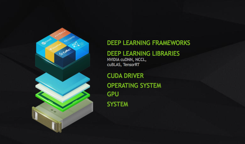 NVIDIA DEEP LEARNING STACK